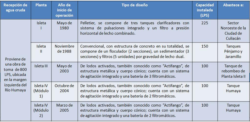 infraestructura_plantas-potabilizadoras_Isleta