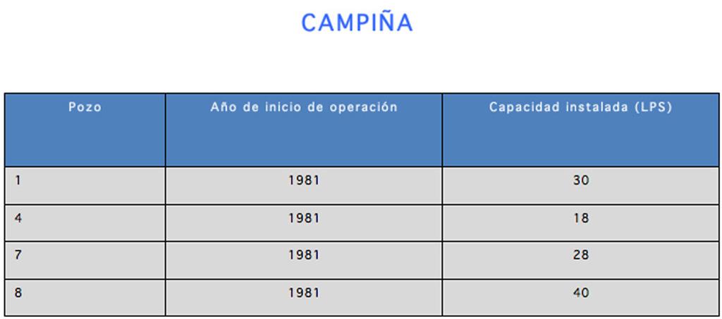 INFRAESTRUCTURA_CAPTACION_DE_POZOS_CAMPIÑA
