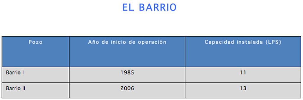 INFRAESTRUCTURA_CAPTACION_DE_POZOS_EL_BARRIO