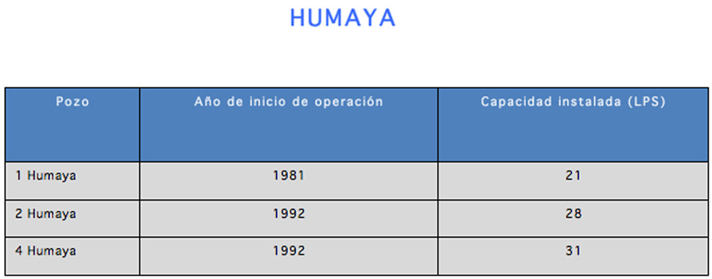 INFRAESTRUCTURA_CAPTACION_DE_POZOS_HUMAYA