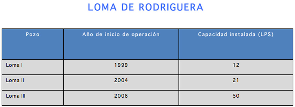 INFRAESTRUCTURA_CAPTACION_DE_POZOS_LOMA_DE_RODRIGUERA