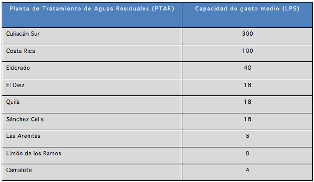 Infraestructura_Sistema_Biologico_secundario_Aireacion_Extendida_01