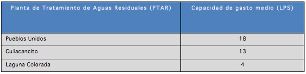 Infraestructura_Sistema_Biologico_secundario_Lagunas_Aireadas_01