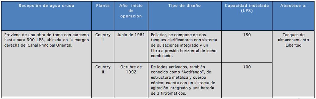 infraestructura_plantas-potabilizadoras_Country_01