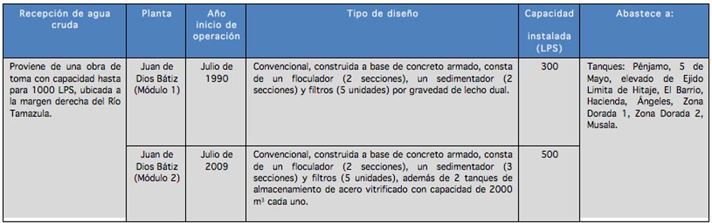 infraestructura_plantas-potabilizadoras_Juan_de_dios_Batiz_01