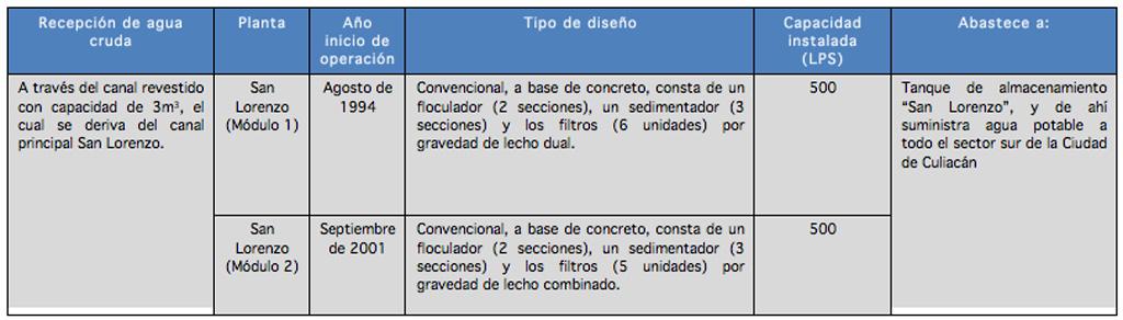 infraestructura_plantas-potabilizadoras_San_Lorenzo_01