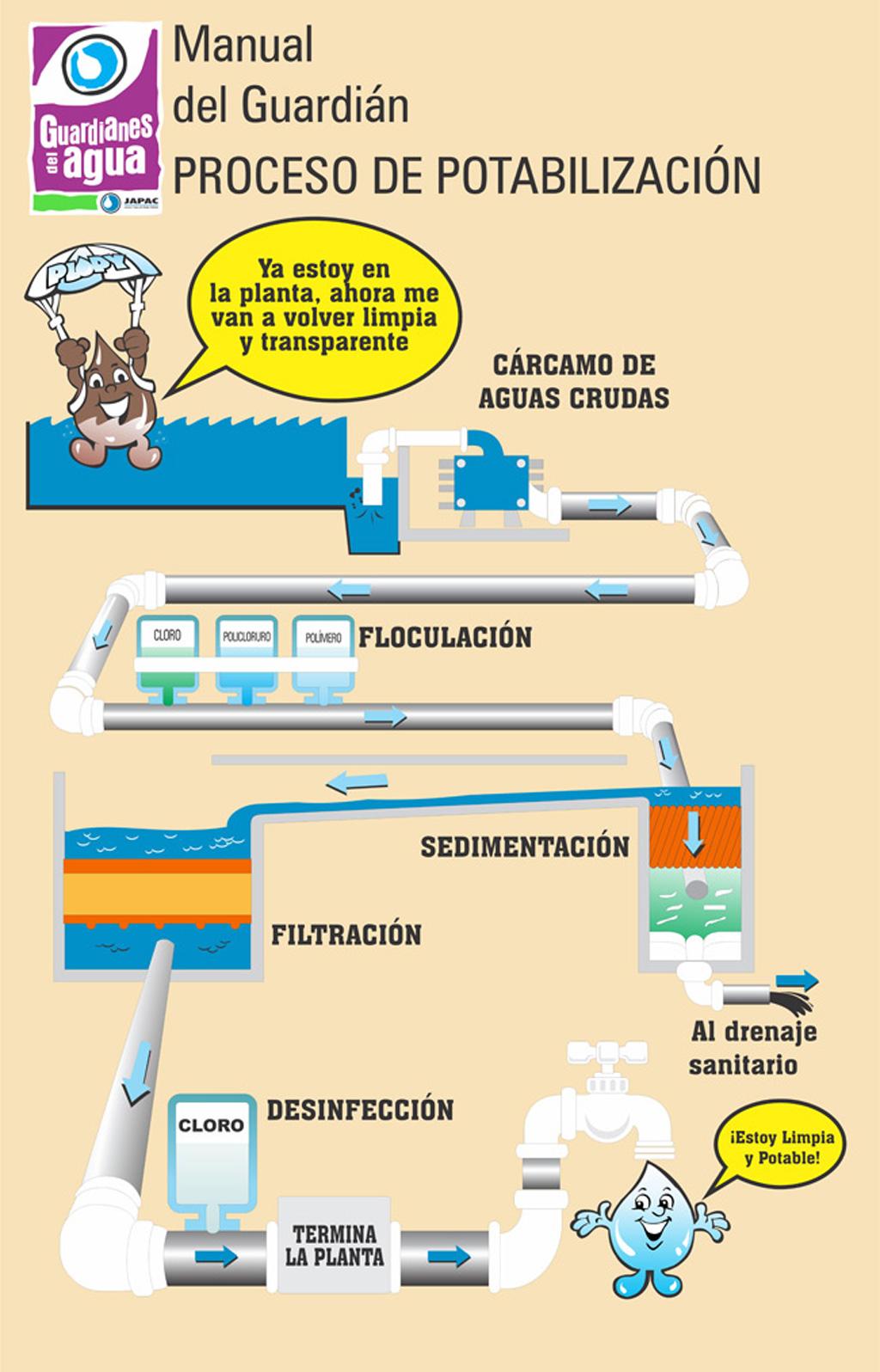 Cultura_del_Agua_Proceso_de_potabilizacion